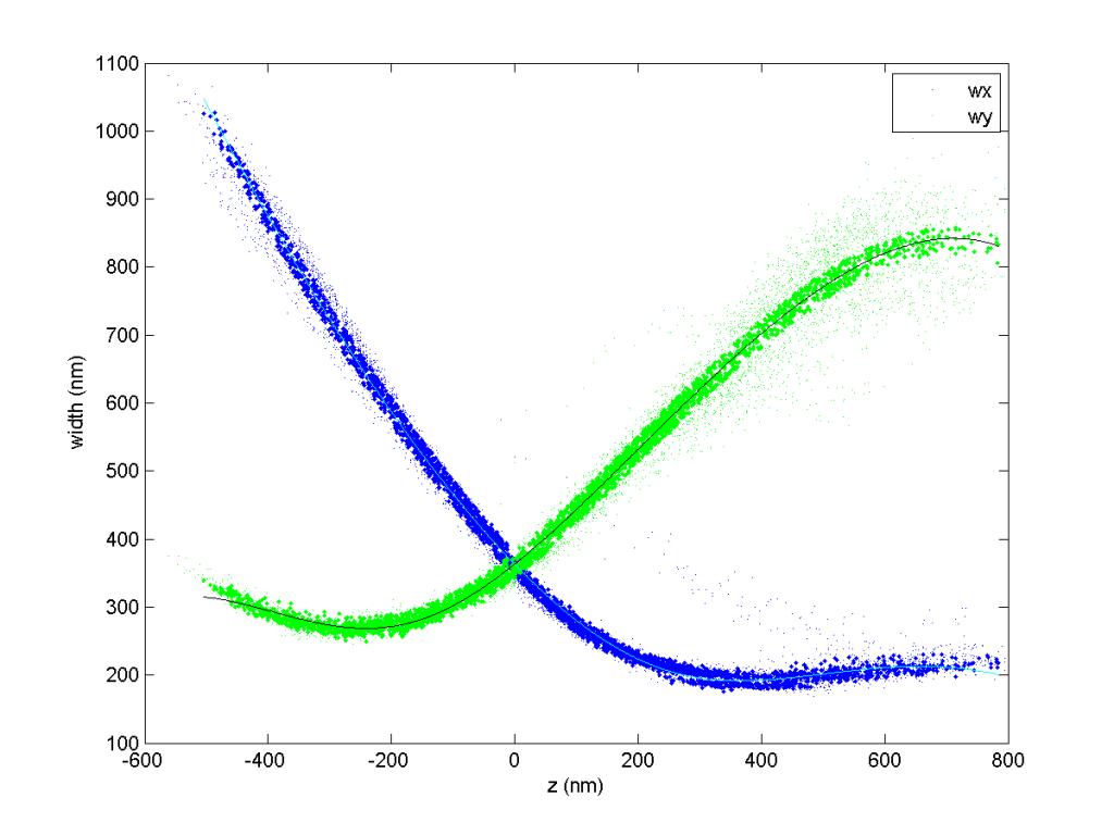 fig_488_zcal_0001_zcal_curves
