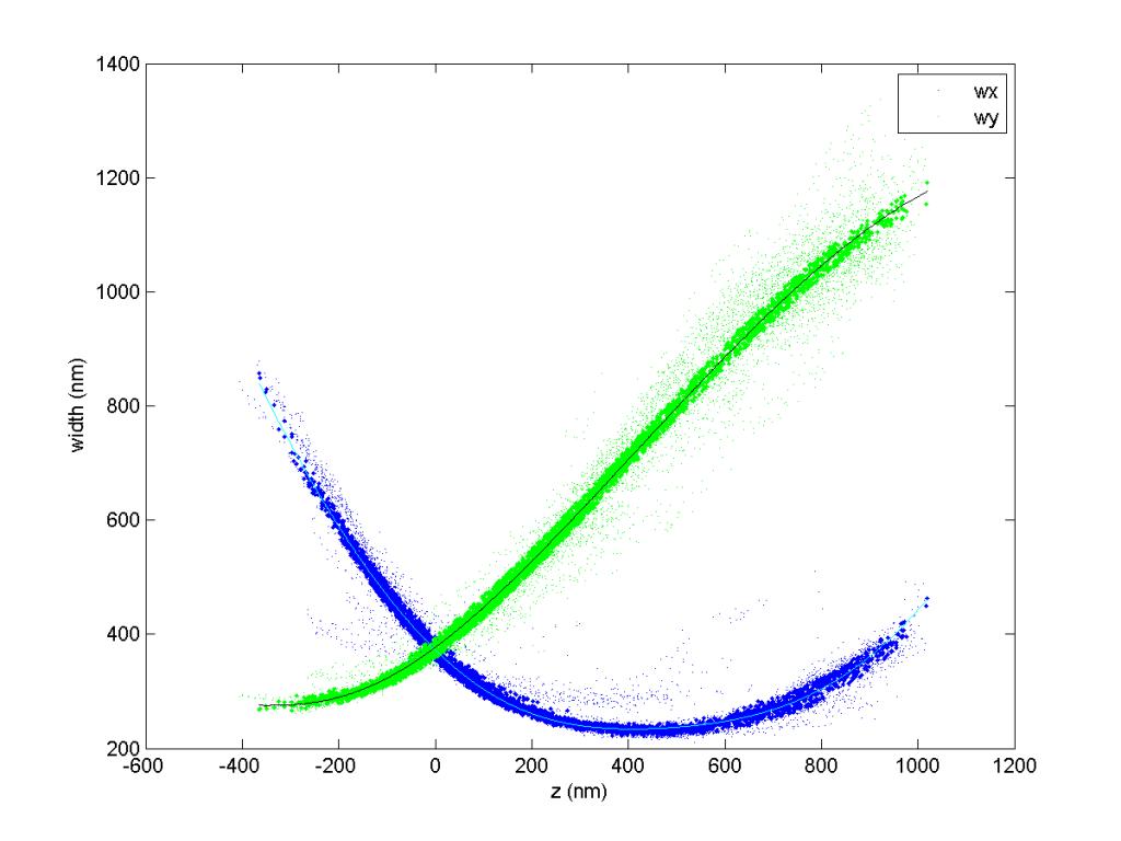 fig_750_zcal_0001_zcal_curves