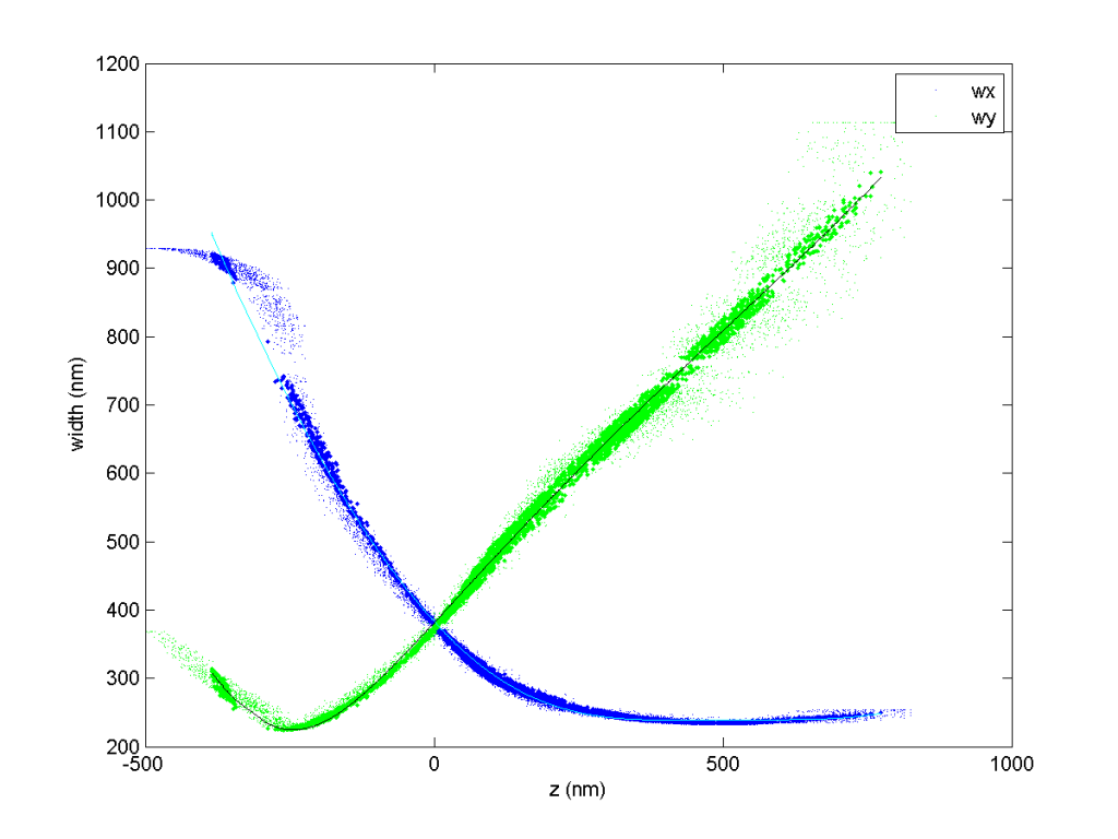 fig_dao_488_zcal_0001_zcal_curves