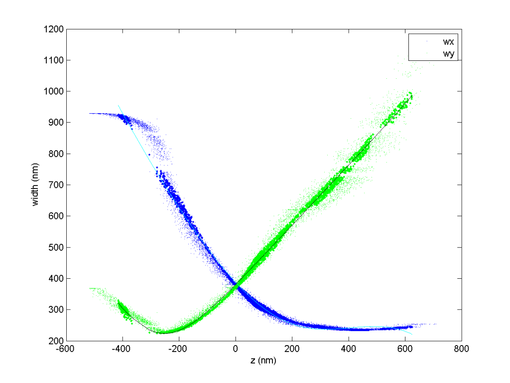 fig_dao_561_zcal_0001_zcal_curves