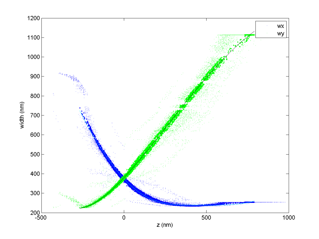 fig_dao_647_zcal_0001_zcal_curves