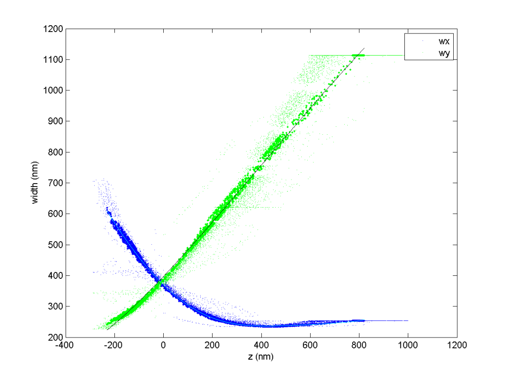fig_dao_750_zcal_0001_zcal_curves