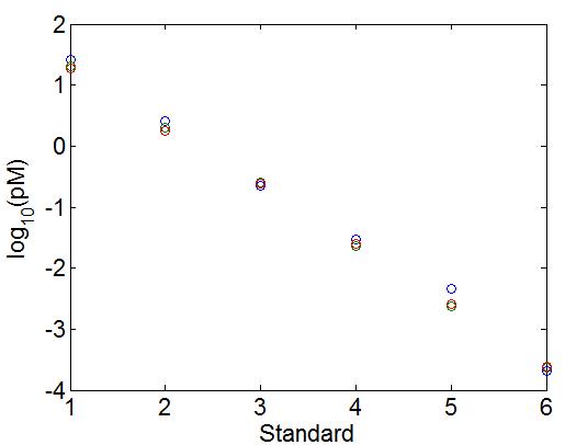 DSlibrary_Standards_curveFit