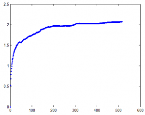 BluePolymerInternalLinScale